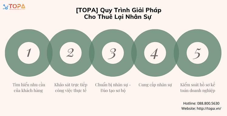 Quy trình Giải pháp cho Thuê lại nhân sự của TOPA